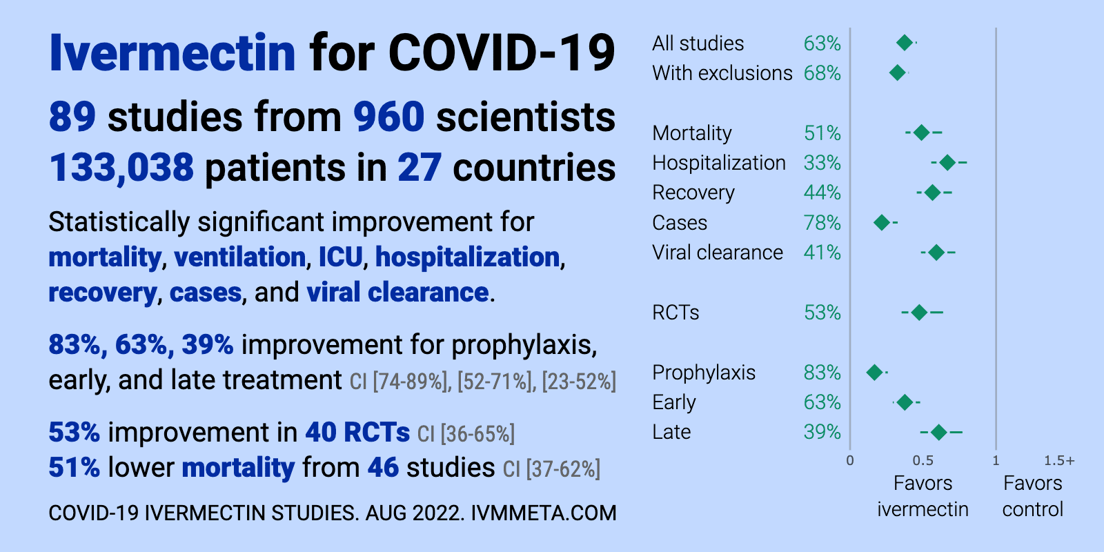 Ivermectin Meta-Analysis results table